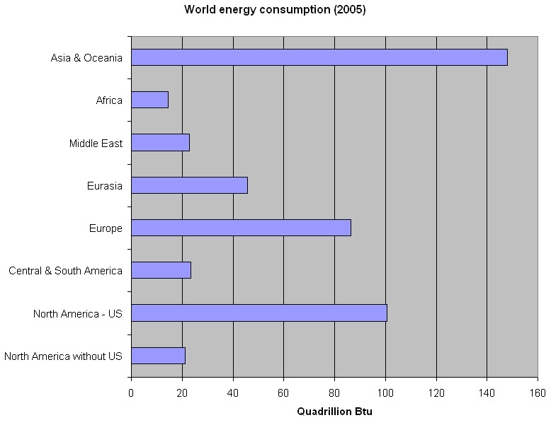 Interesting energy facts us energy facts for Energy efficiency facts