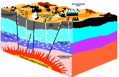 Interesting energy facts: Why go for geothermal energy?