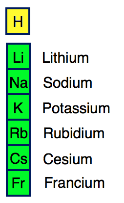 Chemistry ia example