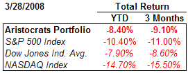 dividend aristocrat performance summary March 28, 2008