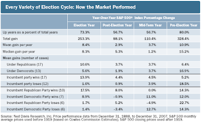 election cycle breakdown by party