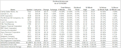 dividend aristocrats trading below 52-week high December 10, 2007