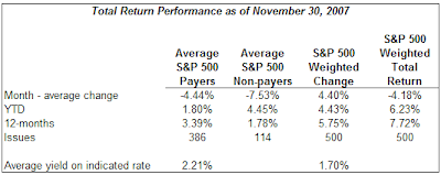 dividend payers versus non payers S&amp;P 500 Index November 2007