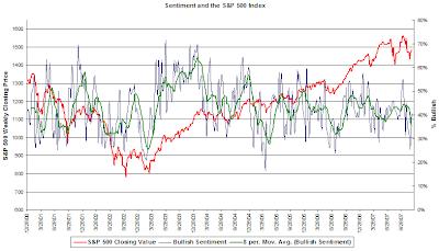 investor sentiment December 6, 2007