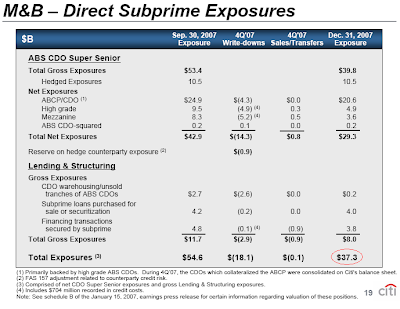 Citigroup sub prime exposure January 15, 2008