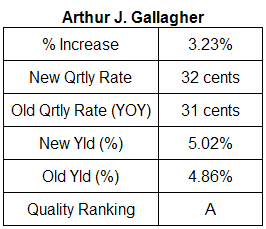 Arthur J. Gallagher dividend table January 28, 2008