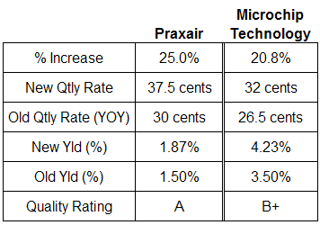 Praxair and Microchip technology dividend analysis table January 26, 2008