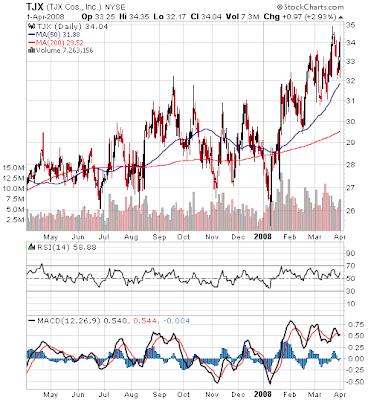 TJX Companies stock chart April 1, 2008