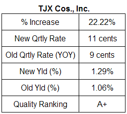 TJX Cos. dividend analysis table April 1, 2008