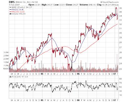 Bemis stock price chart