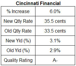 cincinnati financial dividend table analysis