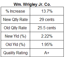 Wrigley dividend table