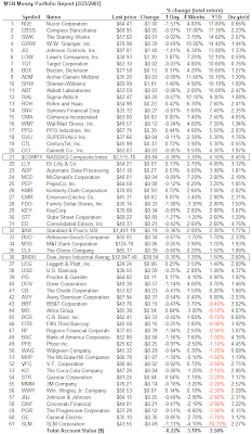 dividend aristocrat year to date performance February 23, 2007