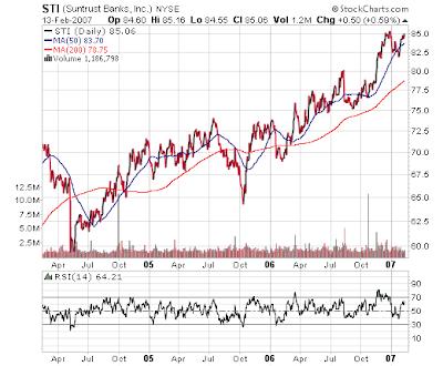 Suntrust stock chart