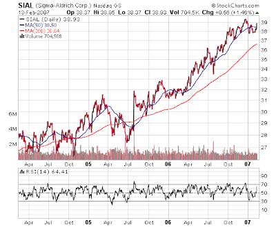 Sigma-Aldrich stock chart