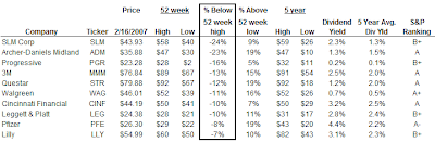 dividend aristocrats below 52 week high