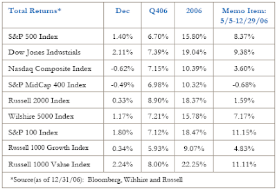 index returns 2006 and may2006