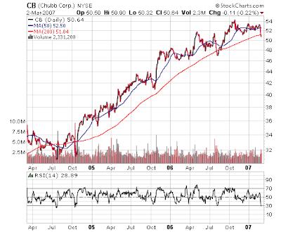 Chubb Stock Chart