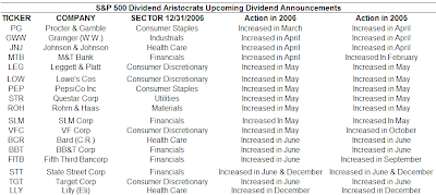 aristocrat dividend actions 2nd quarter 2007