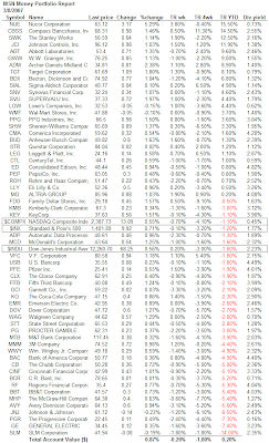 S&P's dividend aristocrats table as of March 8, 2007