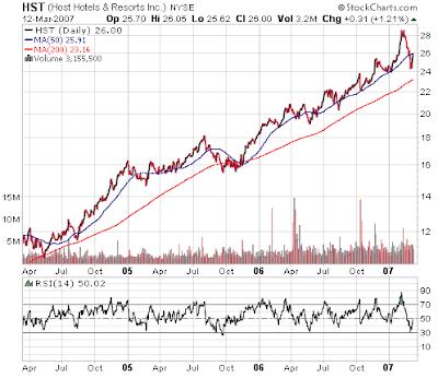 HST stock chart