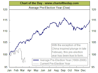 pre-election year Dow Jones chart