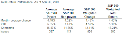 dividend payers versus non-payers in the S&P 500 Index, April 30, 2007