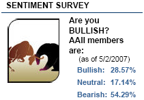 American Association of Individual Investors Sentiment Survey, May 2, 2007