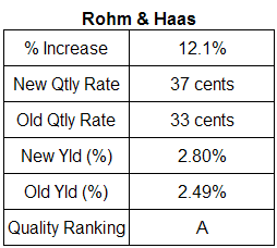 Rohm & Haas dividend table. May 2007