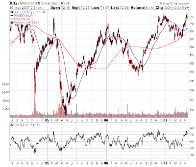 American International Group stock chart. May 16, 2007