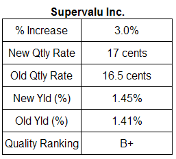 Supervalu dividend analysis table. May 23, 2007