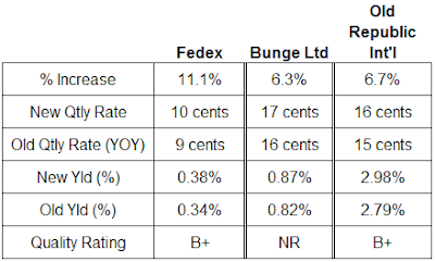Fedex, Bunge, Old Republic International Dividend analysis. May 25, 2007