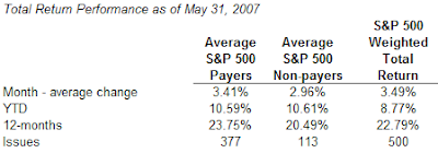 dividend payers versus nonpayers in S&P 500 Index as of May 31, 2007