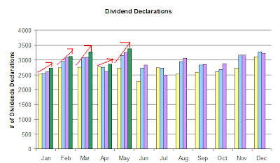 dividend declarations. May 31, 2007
