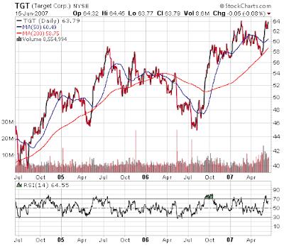 Target stock chart. June 15, 2007
