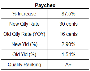 Paychex dividend analysis table. July 12, 2007