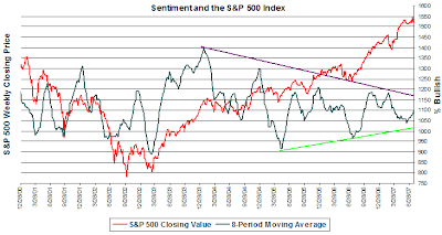 investor market sentiment July 26, 2007