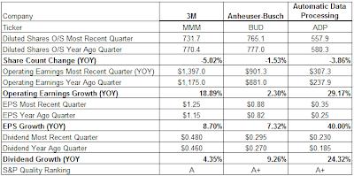 EPS versus operatin earnings