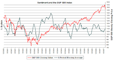investor sentiment. August 2, 2007