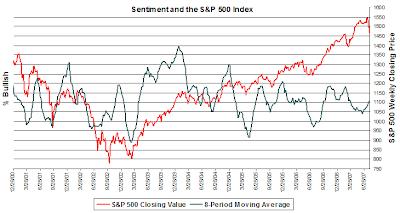 investor sentiment. August 2, 2007