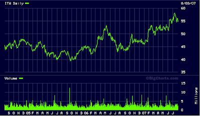 Illinois Tool Works stock chart. August 2007
