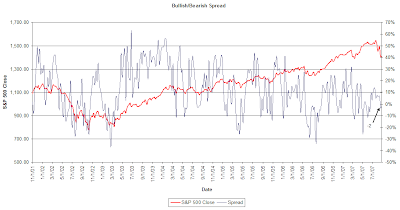 investor sentiment with spread between bullishness and bearishness