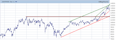 Dow Jones Industrial Average trend analysis. August 14, 2007