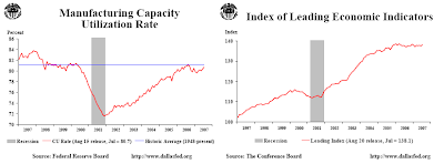 manufacturing capacity graph