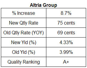 Altria Group dividend analysis. August 29, 2007