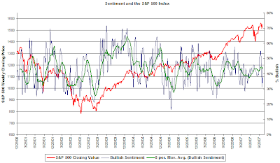 investor bullish sentiment October 31, 2007