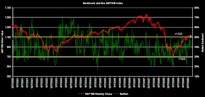 bullish investor sentiment chart 1 21 2010
