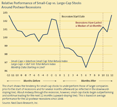 small cap performance relative to large cap. postwar recessions