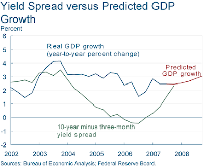 yield spread versus predicted GDP growth May 2008