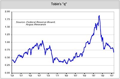 Tobin's q chart June 10, 2008